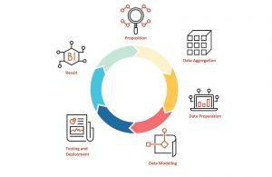 Kaip renkami didieji duomenys big data